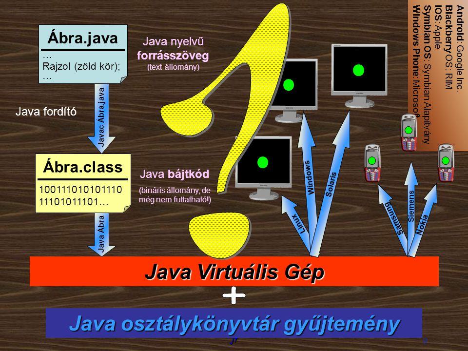 Java osztálykönyvtár gyűjtemény