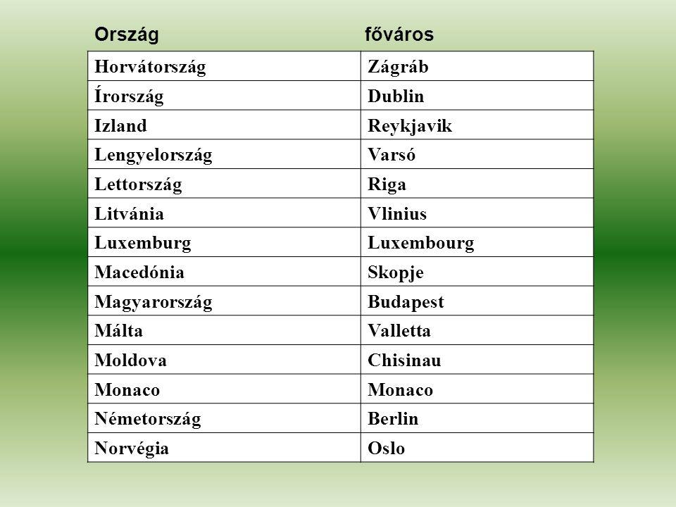 Ország főváros Horvátország. Zágráb. Írország. Dublin. Izland. Reykjavik. Lengyelország. Varsó.