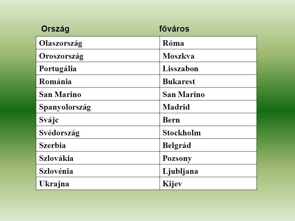 Ország főváros Olaszország. Róma. Oroszország. Moszkva. Portugália. Lisszabon. Románia. Bukarest.
