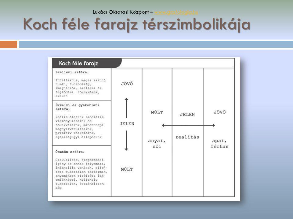 Koch féle farajz térszimbolikája