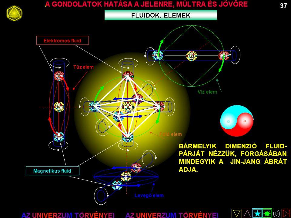 37 FLUIDOK, ELEMEK. Föld elem. Tűz elem. Víz elem. Magnetikus fluid. Elektromos fluid. Levegő elem.