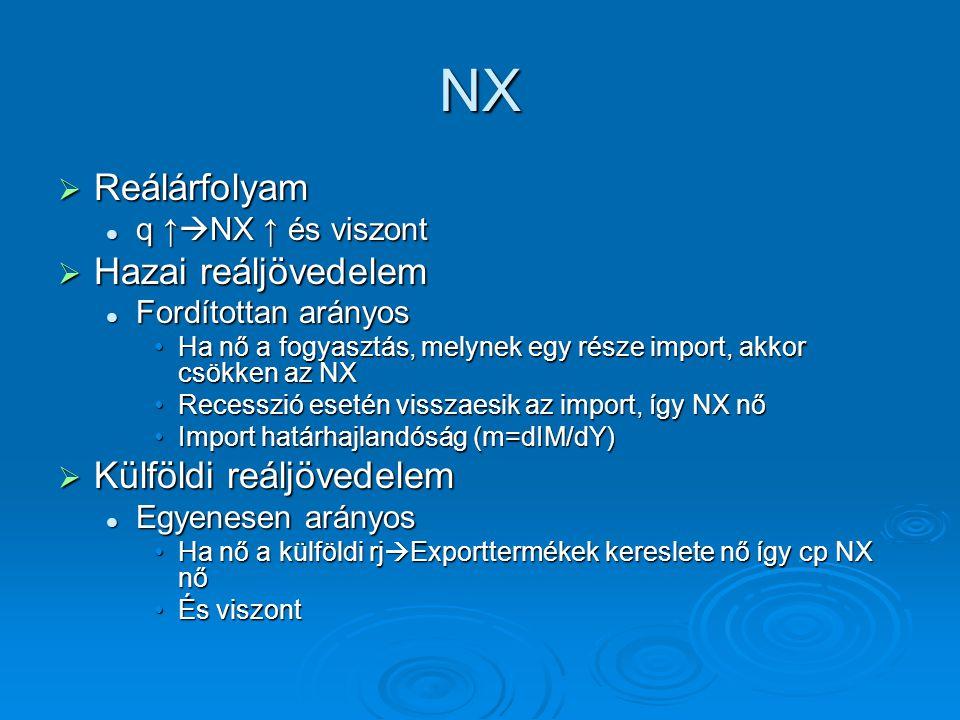 NX Reálárfolyam Hazai reáljövedelem Külföldi reáljövedelem