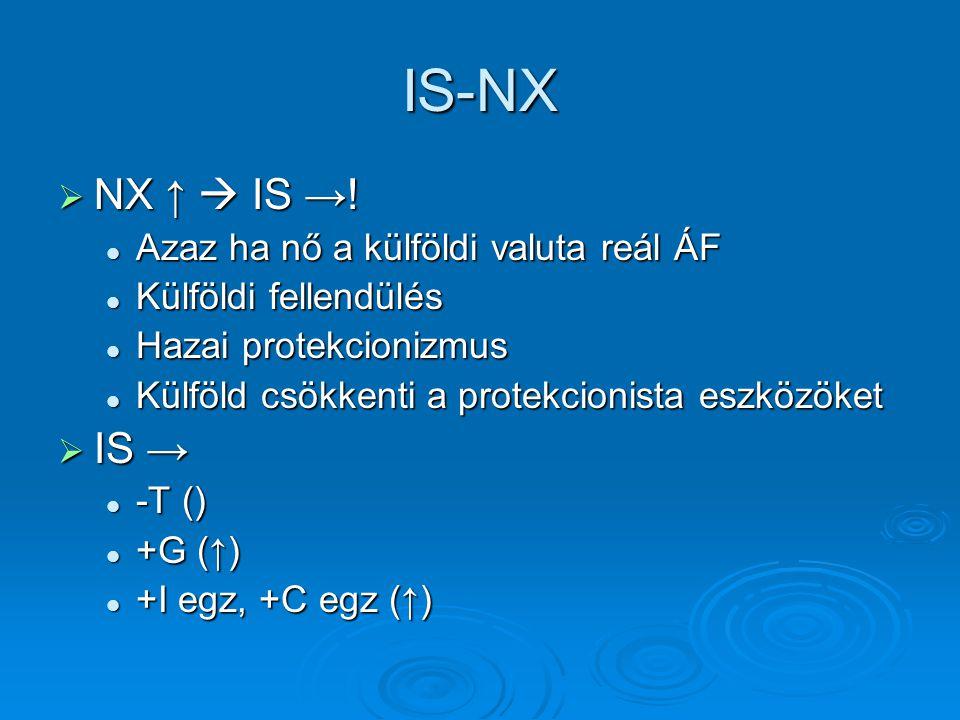 IS-NX NX ↑  IS →! IS → Azaz ha nő a külföldi valuta reál ÁF