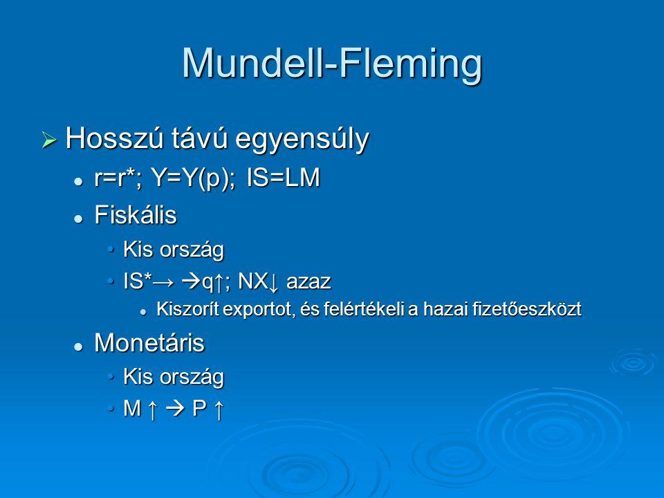 Mundell-Fleming Hosszú távú egyensúly r=r*; Y=Y(p); IS=LM Fiskális