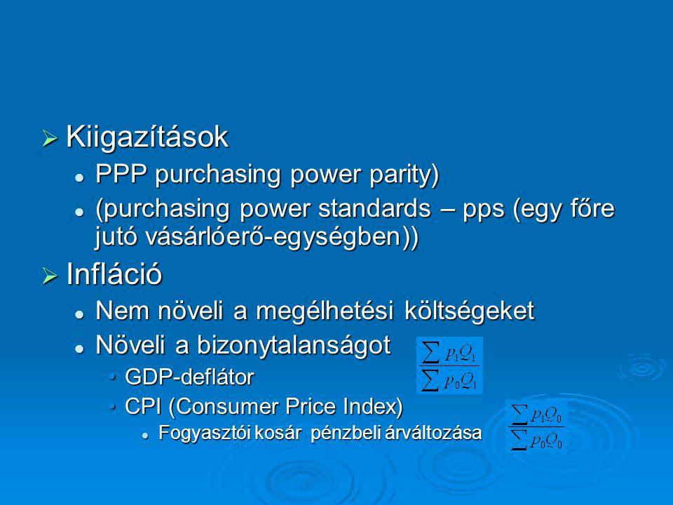 Kiigazítások Infláció PPP purchasing power parity)