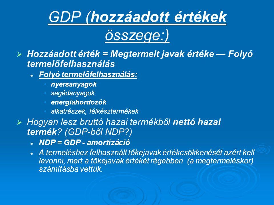 GDP (hozzáadott értékek összege:)