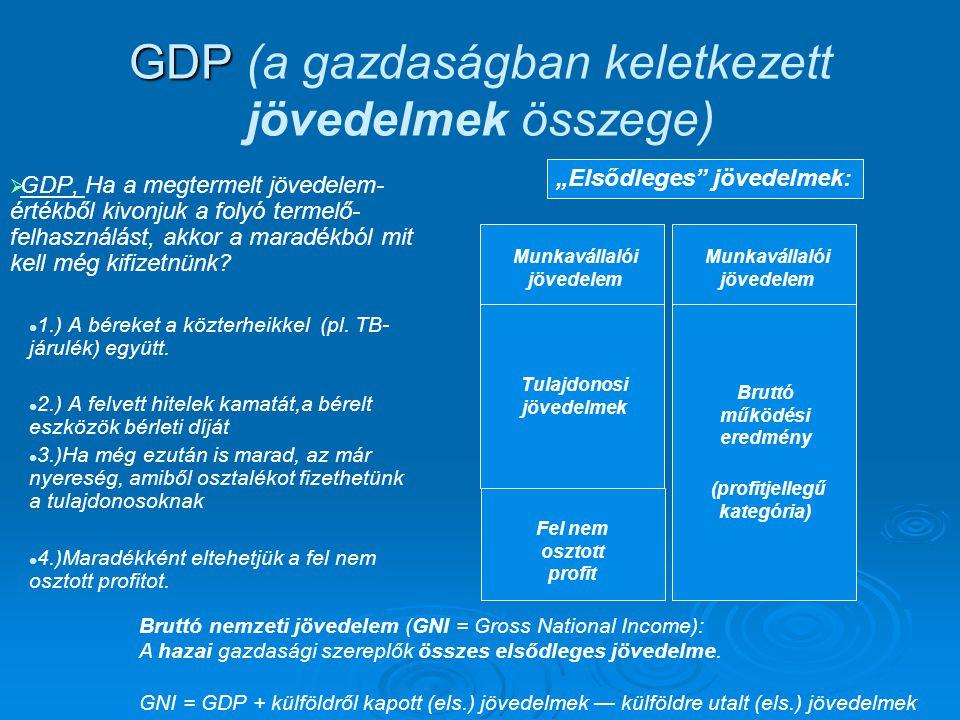 GDP (a gazdaságban keletkezett jövedelmek összege)