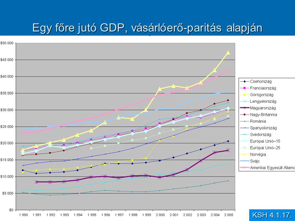Egy főre jutó GDP, vásárlóerő-paritás alapján
