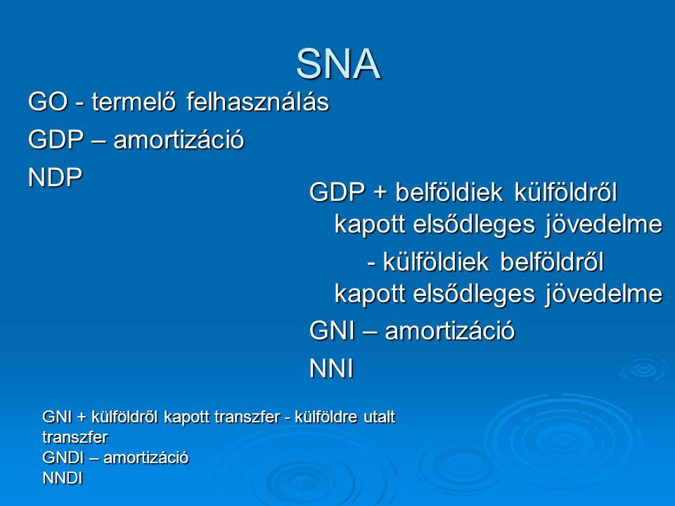 SNA GO - termelő felhasználás GDP – amortizáció NDP