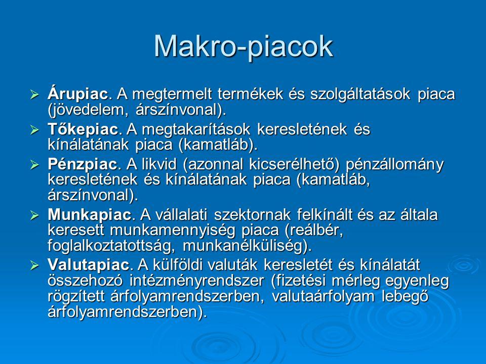 Makro-piacok Árupiac. A megtermelt termékek és szolgáltatások piaca (jövedelem, árszínvonal).