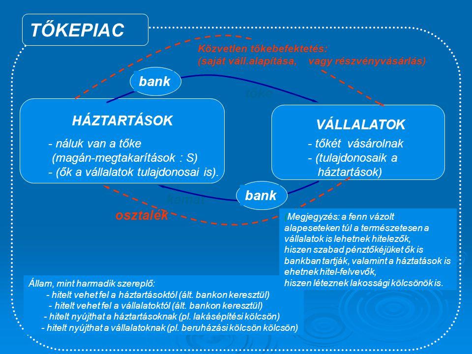 TŐKEPIAC bank tőke HÁZTARTÁSOK VÁLLALATOK bank kamat osztalék