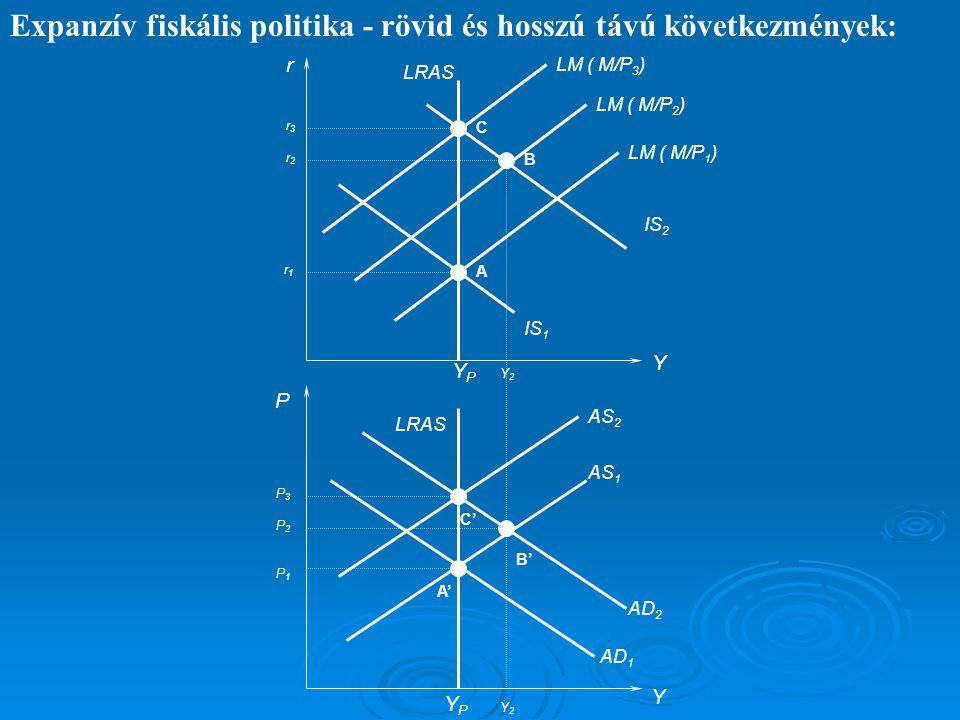 Expanzív fiskális politika - rövid és hosszú távú következmények:
