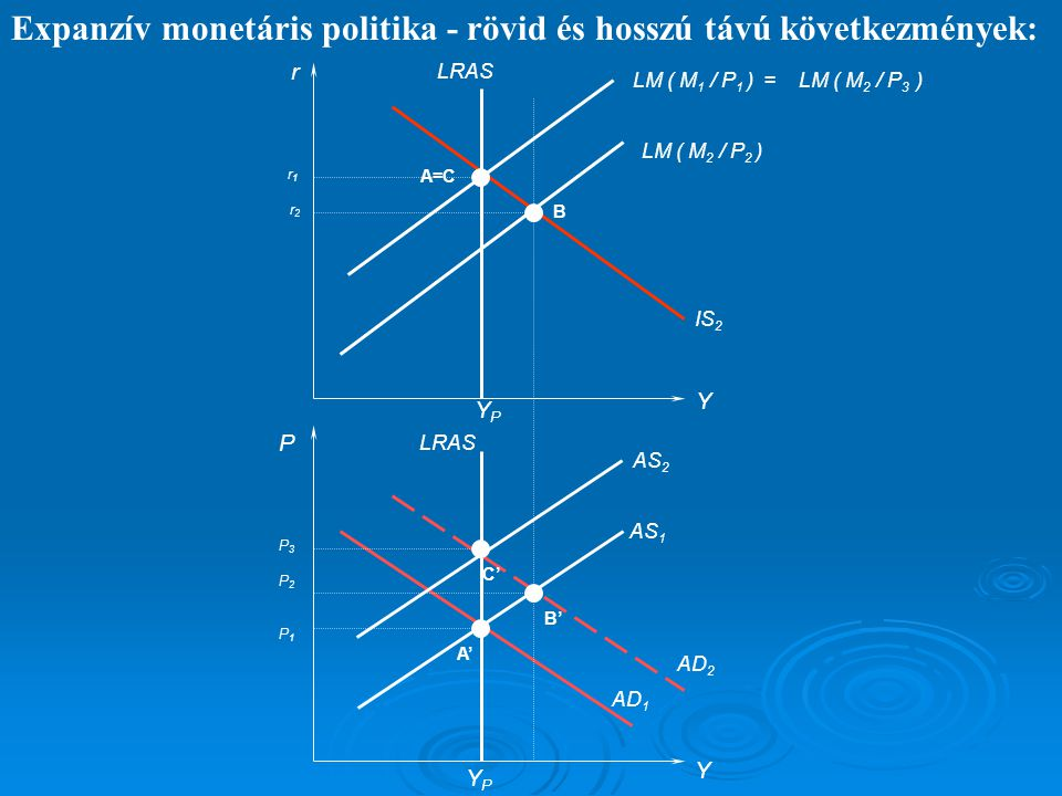Expanzív monetáris politika - rövid és hosszú távú következmények: