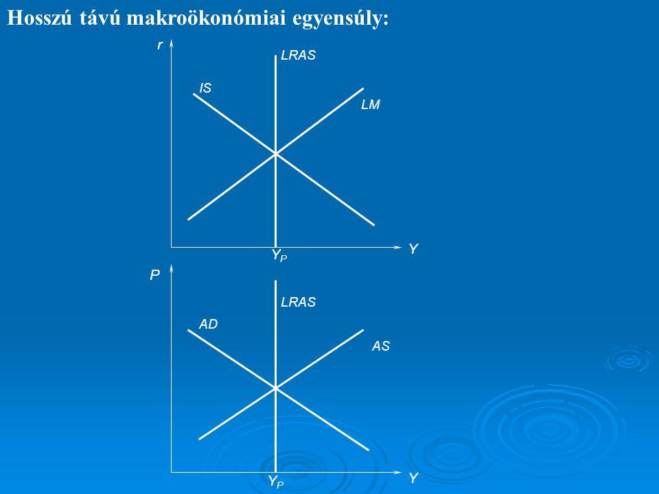 Hosszú távú makroökonómiai egyensúly: