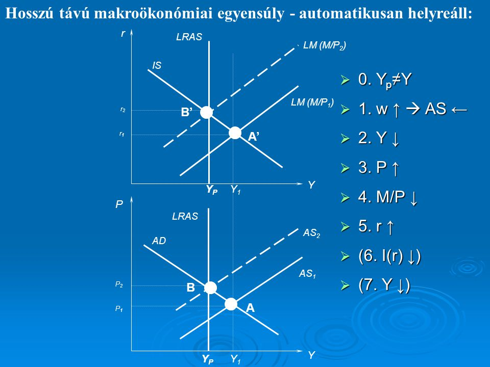 Hosszú távú makroökonómiai egyensúly - automatikusan helyreáll: