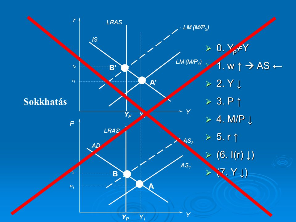 0. Yp≠Y 1. w ↑  AS ← 2. Y ↓ 3. P ↑ 4. M/P ↓ 5. r ↑ (6. I(r) ↓)