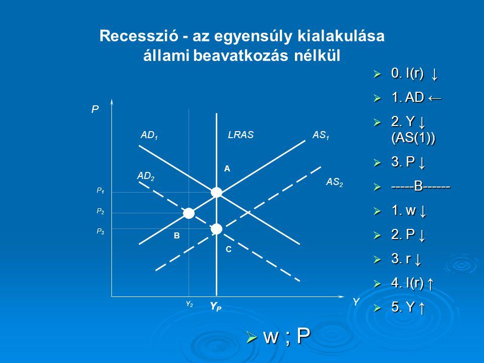 Recesszió - az egyensúly kialakulása állami beavatkozás nélkül