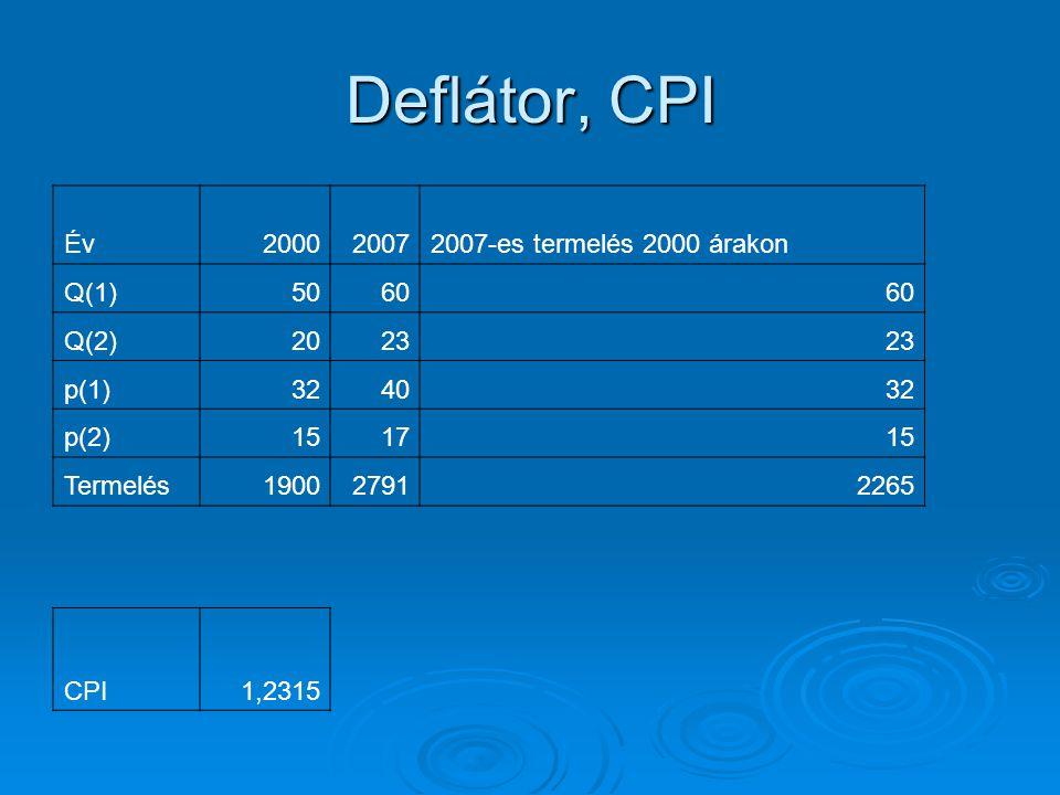 Deflátor, CPI Év 2000 2007 2007-es termelés 2000 árakon Q(1) 50 60