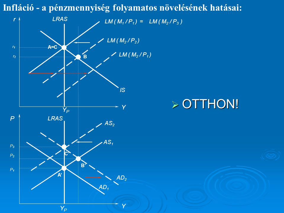 OTTHON! Infláció - a pénzmennyiség folyamatos növelésének hatásai: r Y