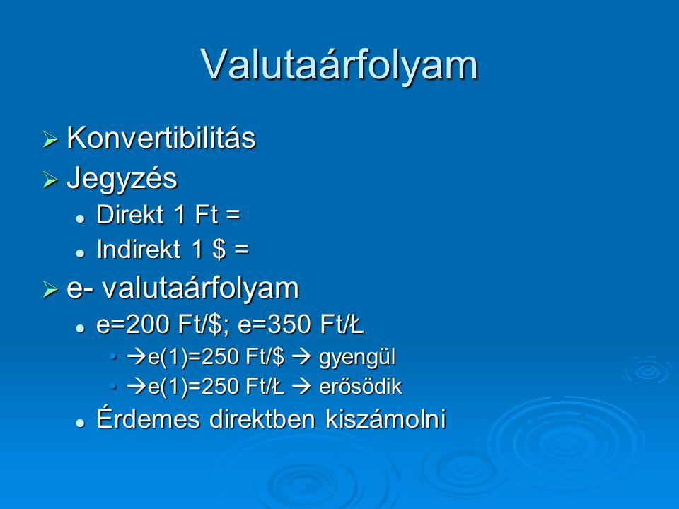 Valutaárfolyam Konvertibilitás Jegyzés e- valutaárfolyam Direkt 1 Ft =