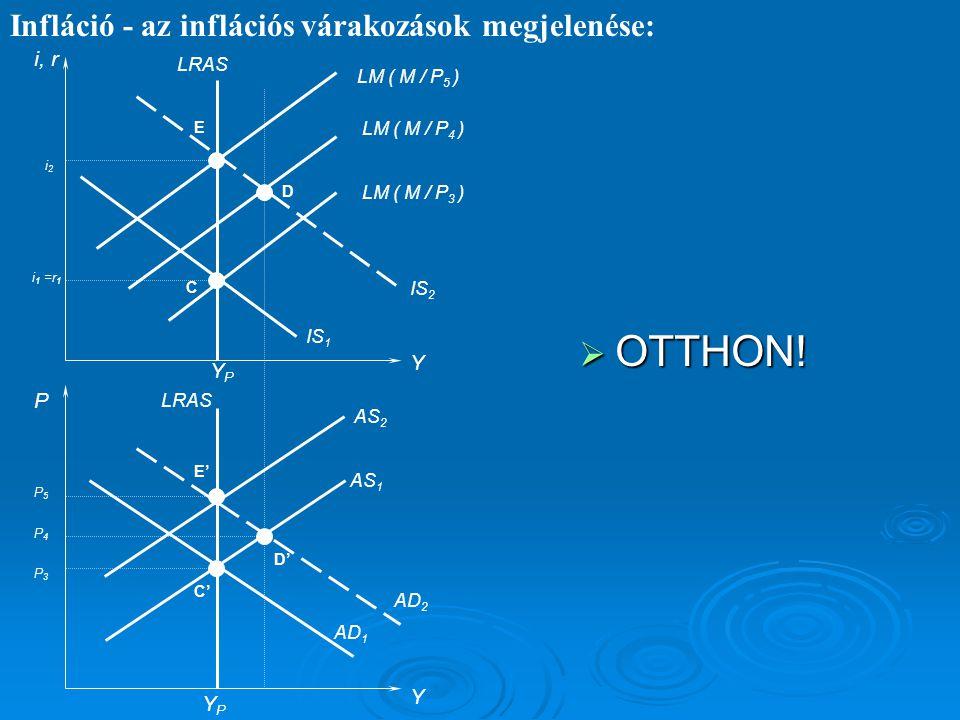 OTTHON! Infláció - az inflációs várakozások megjelenése: i, r Y YP P Y