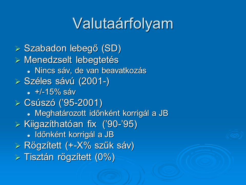 Valutaárfolyam Szabadon lebegő (SD) Menedzselt lebegtetés