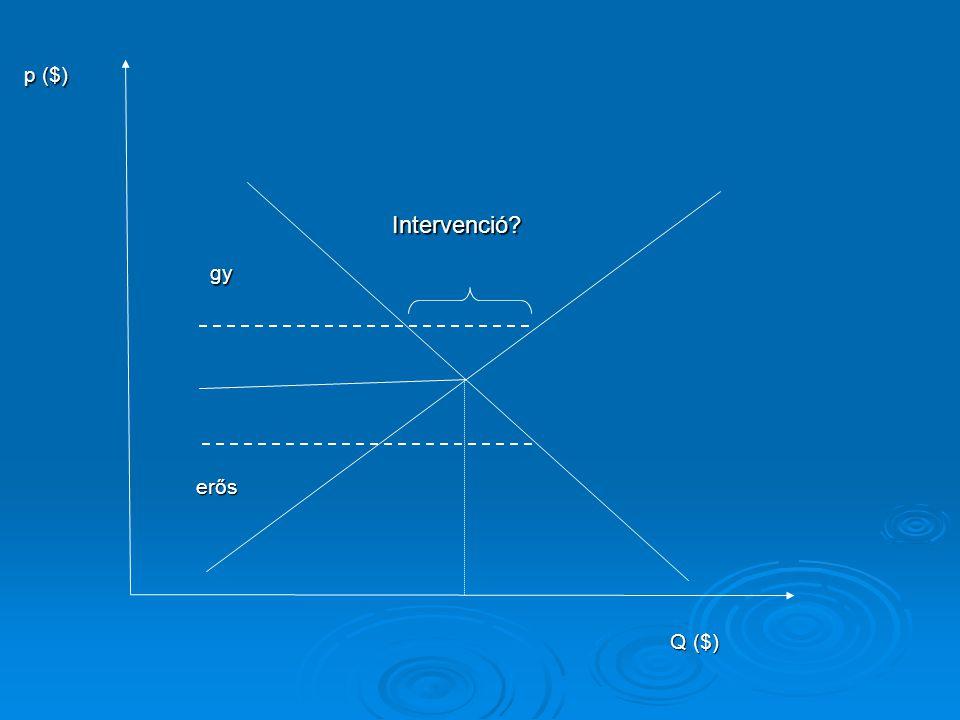 p ($) Intervenció gy erős Q ($)