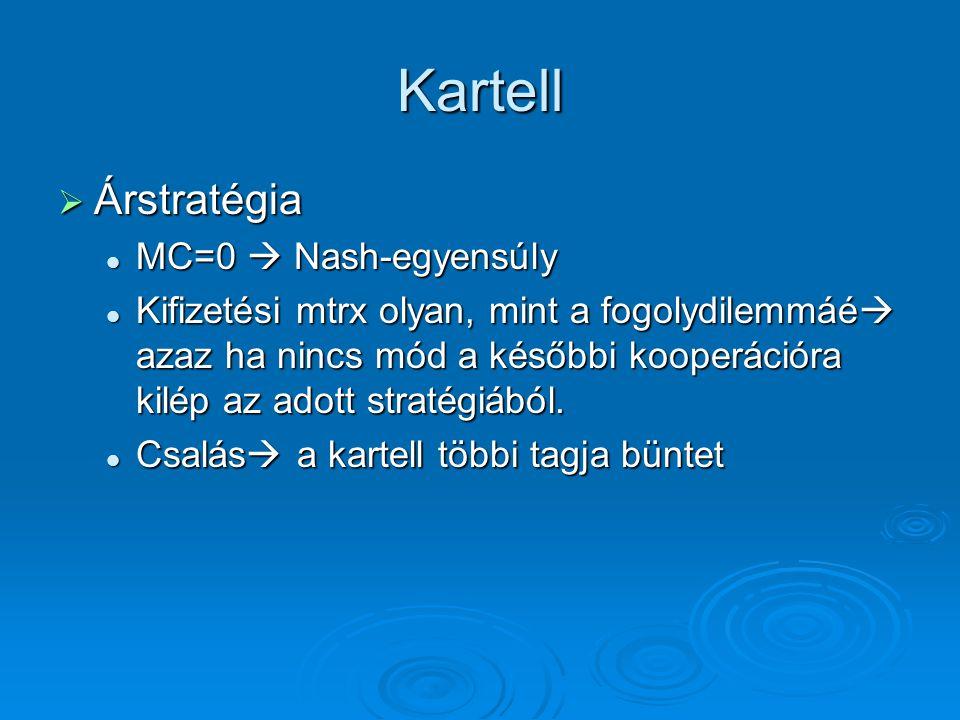Kartell Árstratégia MC=0  Nash-egyensúly