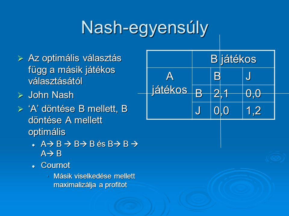 Nash-egyensúly B játékos A játékos B J 2,1 0,0 1,2