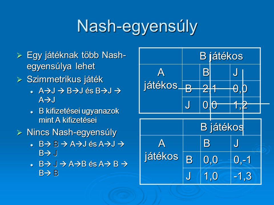 Nash-egyensúly B játékos A játékos B J 2,1 0,0 1,2 B játékos A játékos