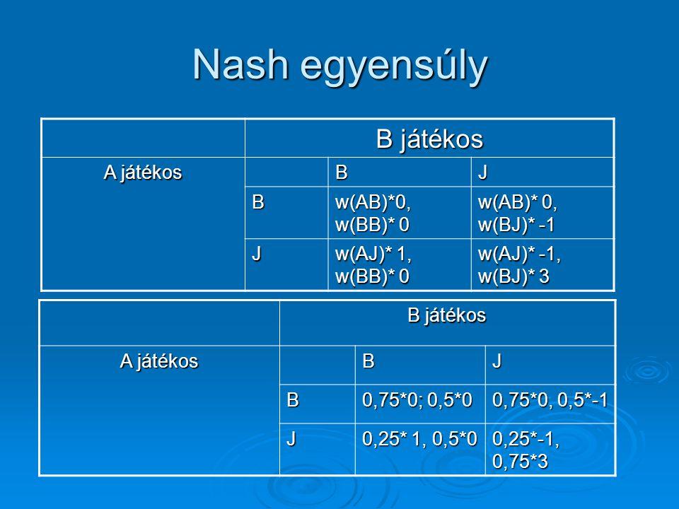 Nash egyensúly B játékos A játékos B J w(AB)*0, w(BB)* 0