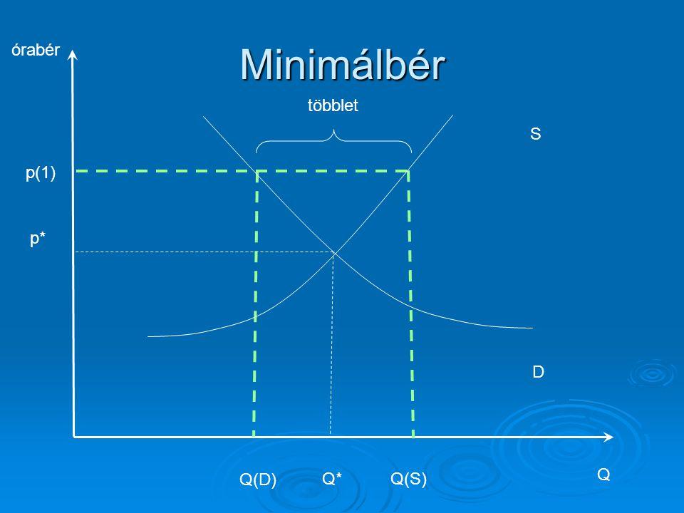 Minimálbér órabér többlet S p(1) p* D Q(D) Q* Q(S) Q