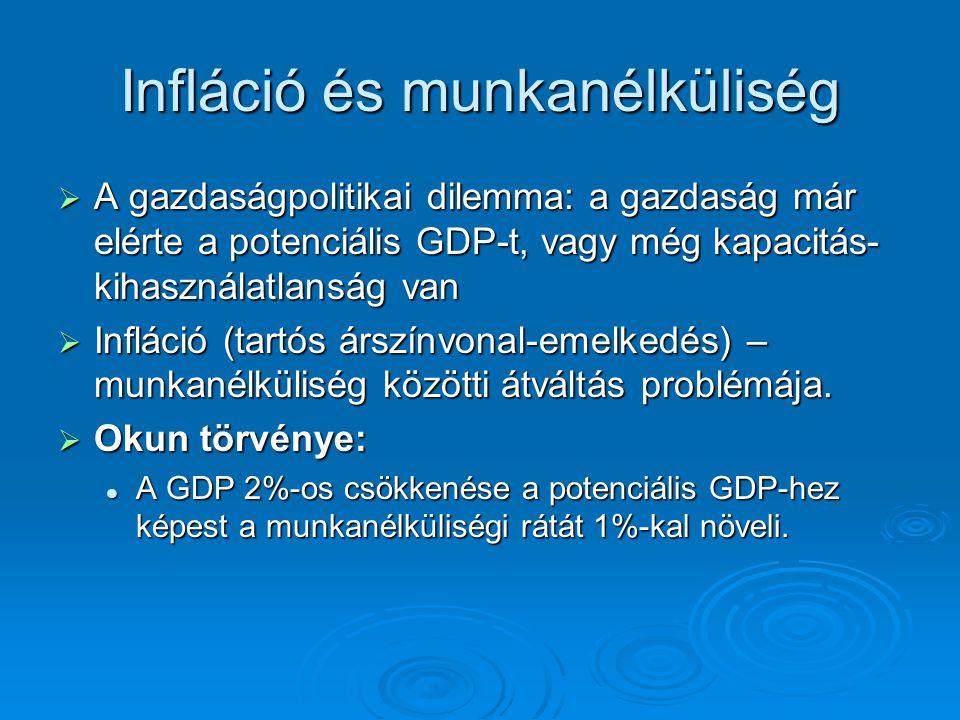 Infláció és munkanélküliség