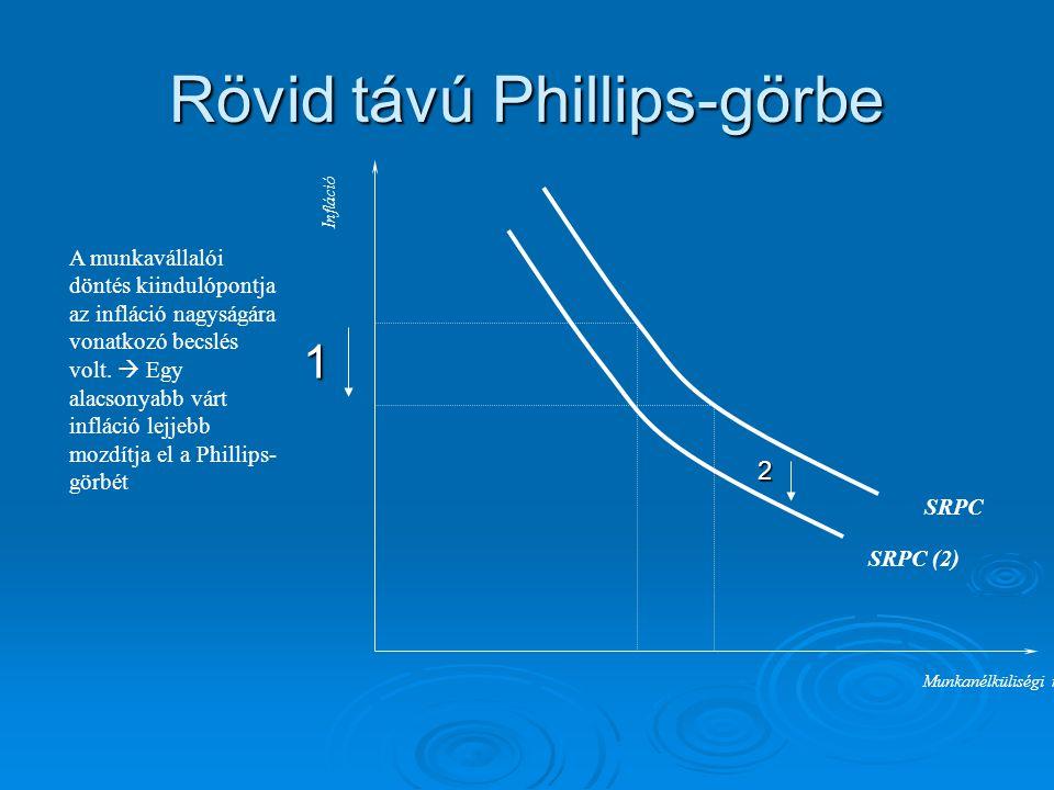 Rövid távú Phillips-görbe
