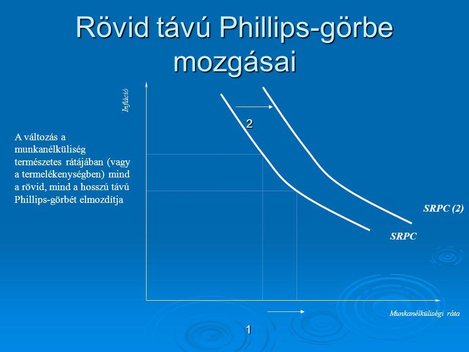 Rövid távú Phillips-görbe mozgásai