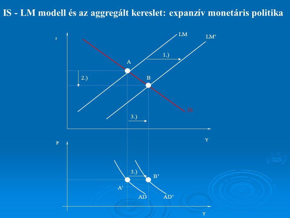 IS - LM modell és az aggregált kereslet: expanzív monetáris politika