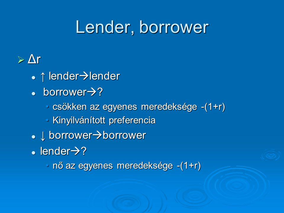Lender, borrower Δr ↑ lenderlender borrower ↓ borrowerborrower