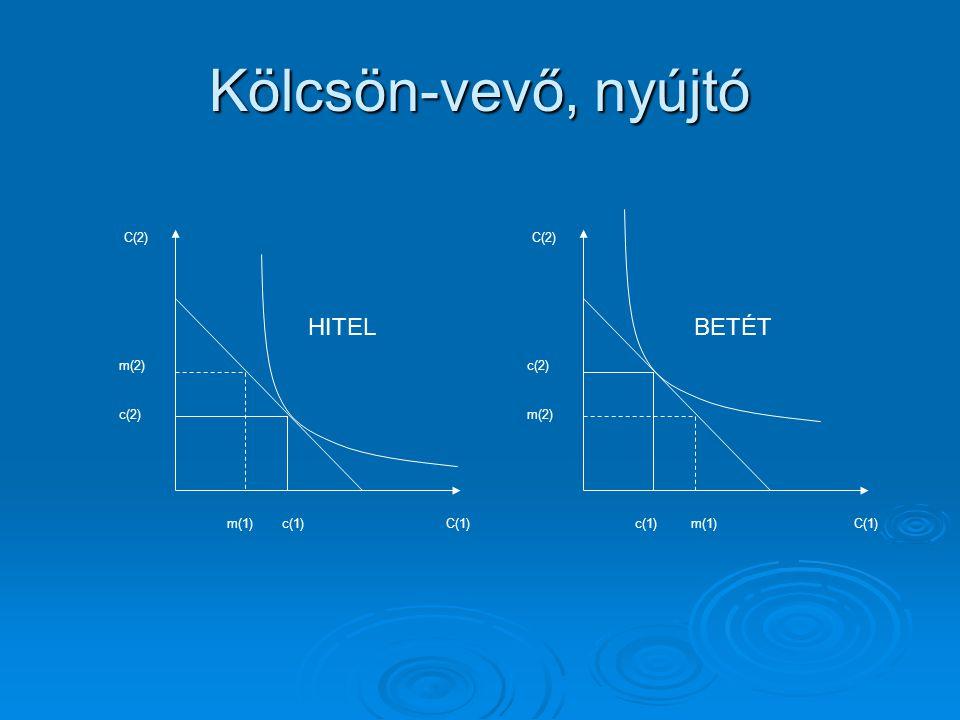Kölcsön-vevő, nyújtó HITEL BETÉT C(1) m(2) C(2) m(1) c(2) c(1) C(1)