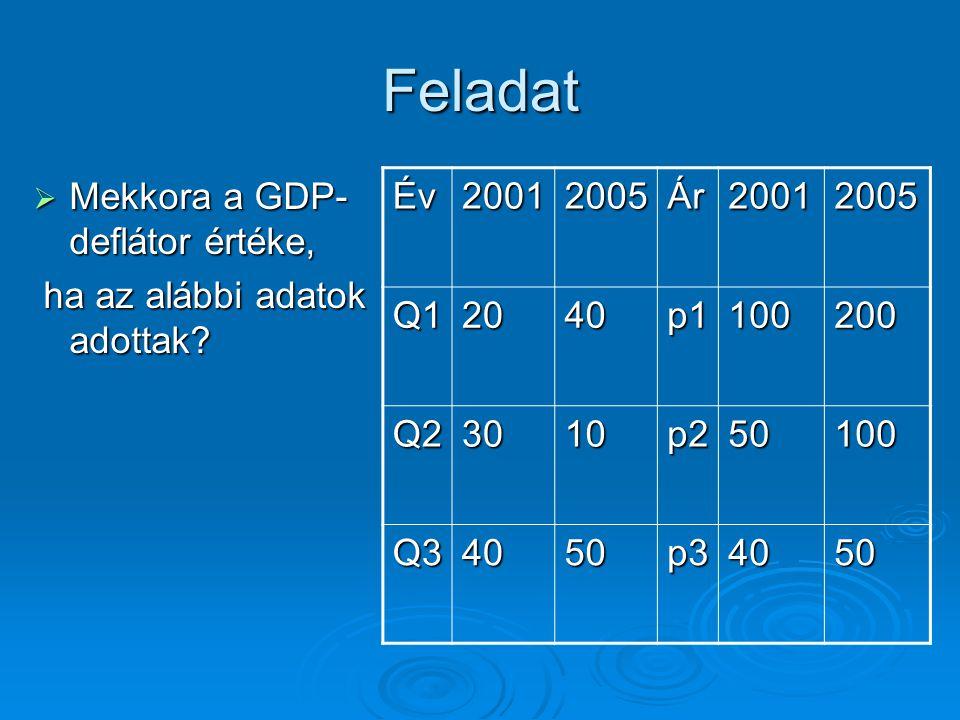 Feladat Mekkora a GDP-deflátor értéke, ha az alábbi adatok adottak Év
