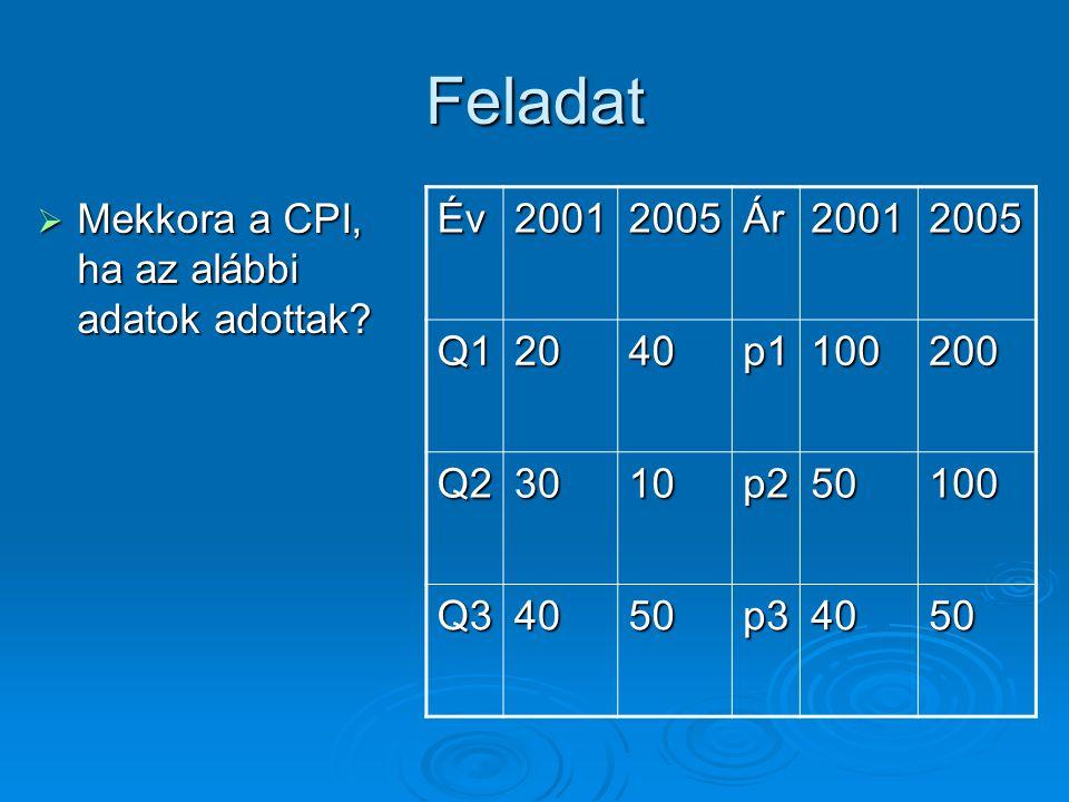 Feladat Mekkora a CPI, ha az alábbi adatok adottak Év 2001 2005 Ár Q1