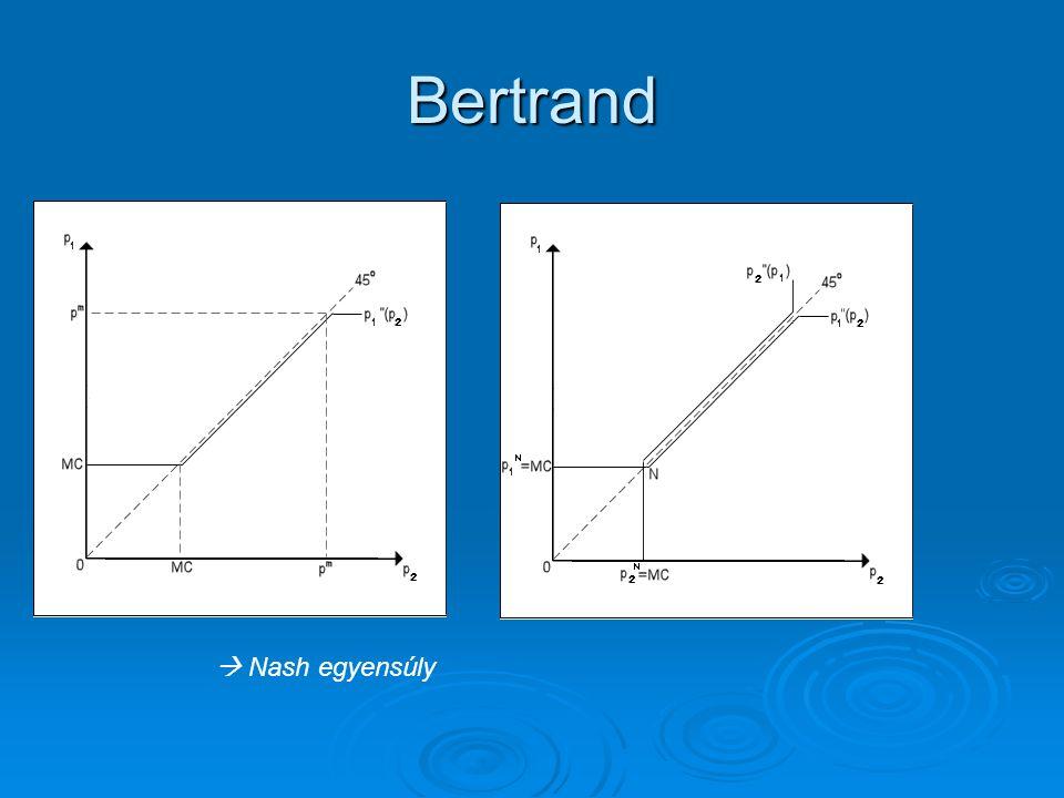 Bertrand  Nash egyensúly