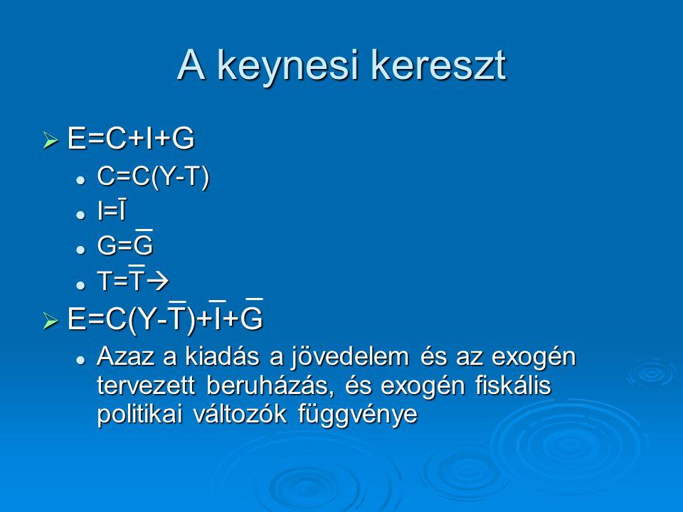 A keynesi kereszt E=C+I+G E=C(Y-T)+I+G C=C(Y-T) I=Ī G=G T=T