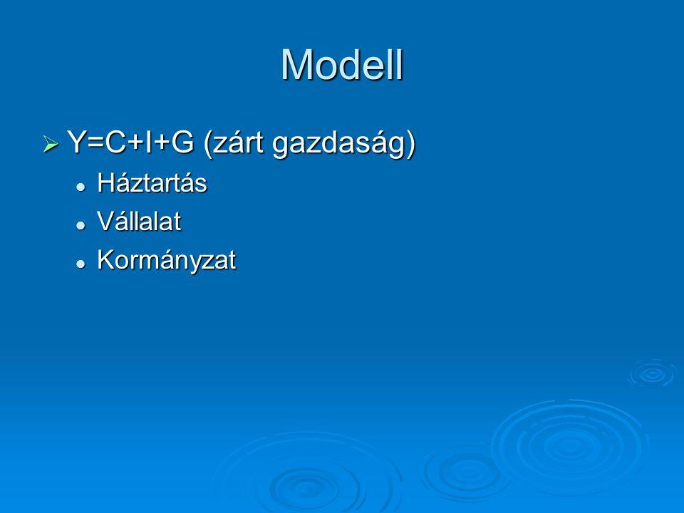 Modell Y=C+I+G (zárt gazdaság) Háztartás Vállalat Kormányzat