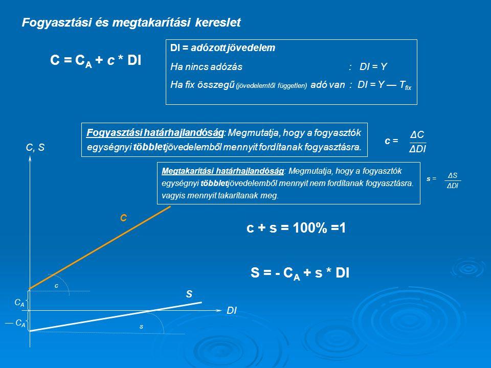 C = CA + c * DI c + s = 100% =1 S = - CA + s * DI