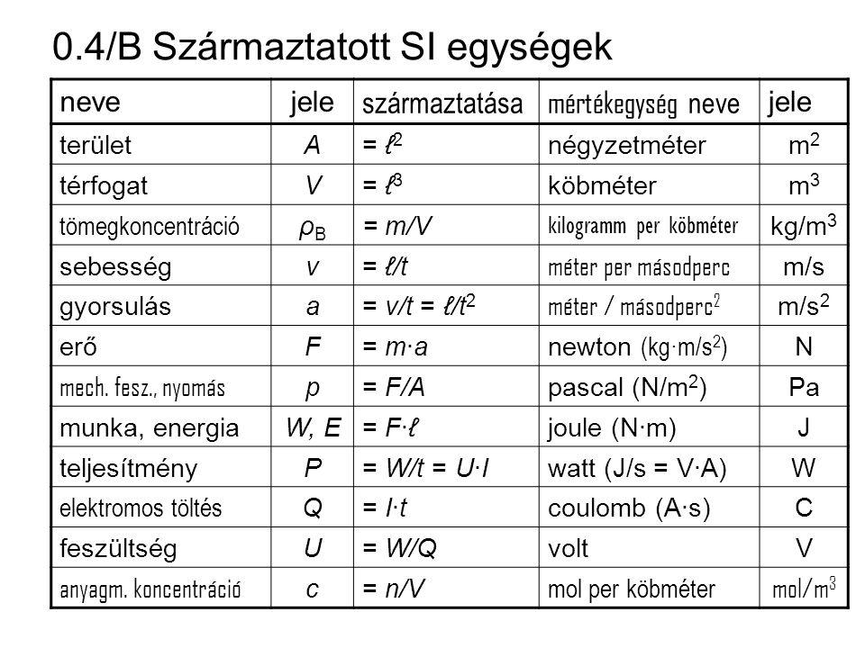 0.4/B Származtatott SI egységek