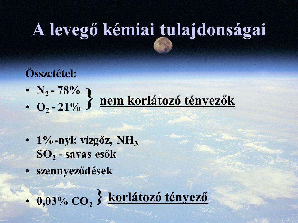 A levegő kémiai tulajdonságai