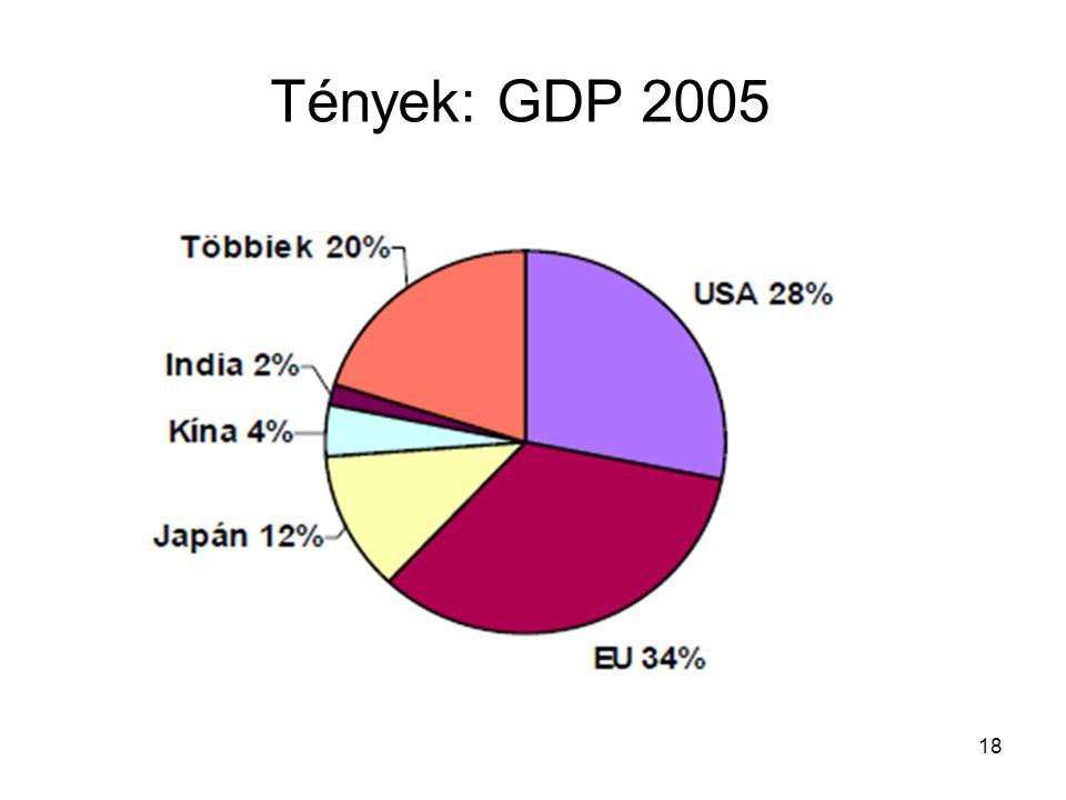 Tények: GDP 2005