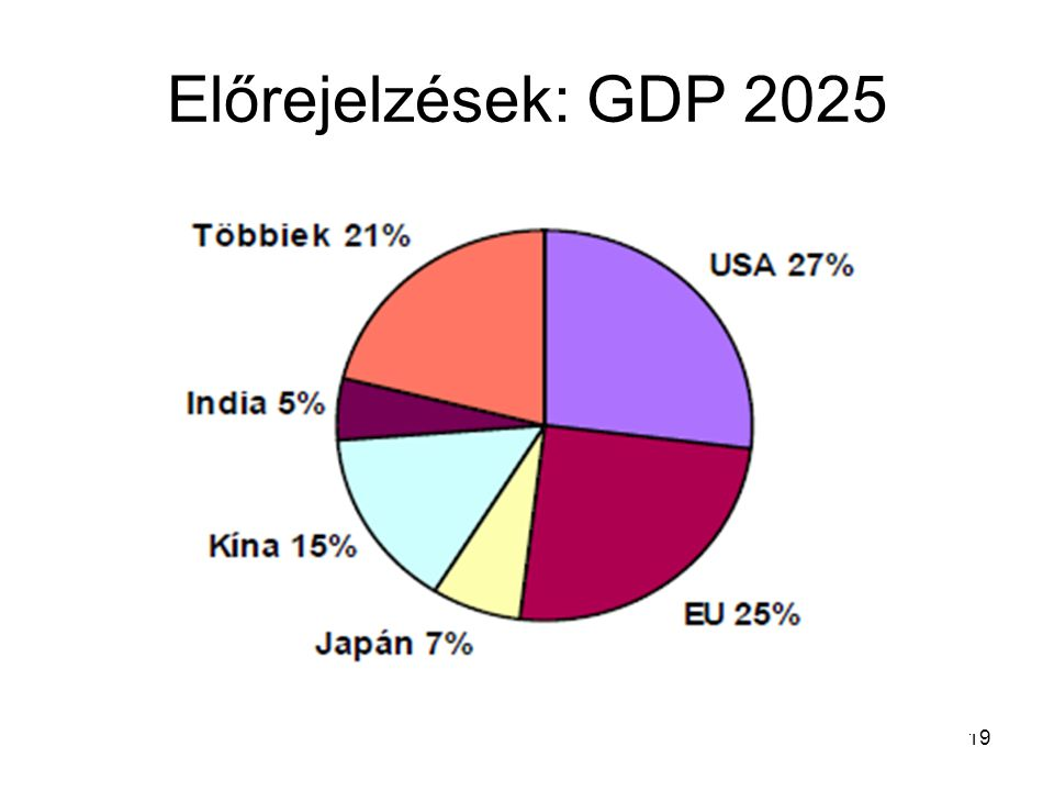Előrejelzések: GDP 2025