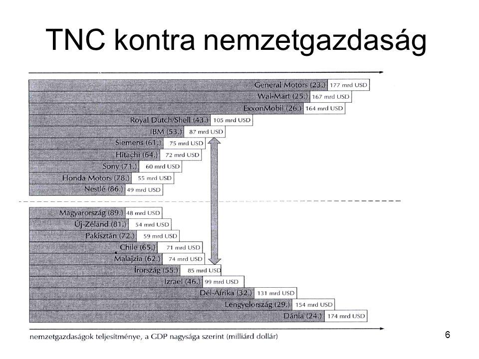 TNC kontra nemzetgazdaság