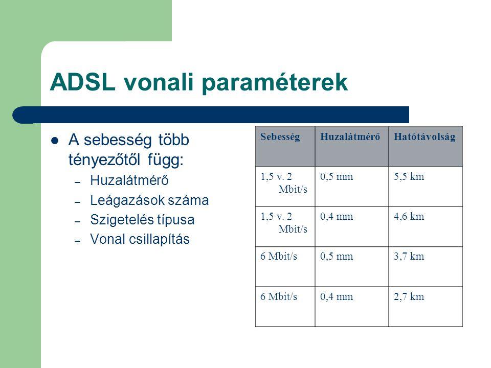 ADSL vonali paraméterek
